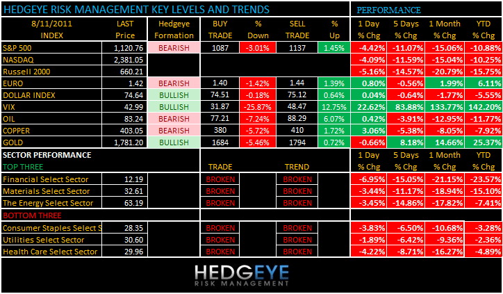 THE HEDGEYE DAILY OUTLOOK - levels 811