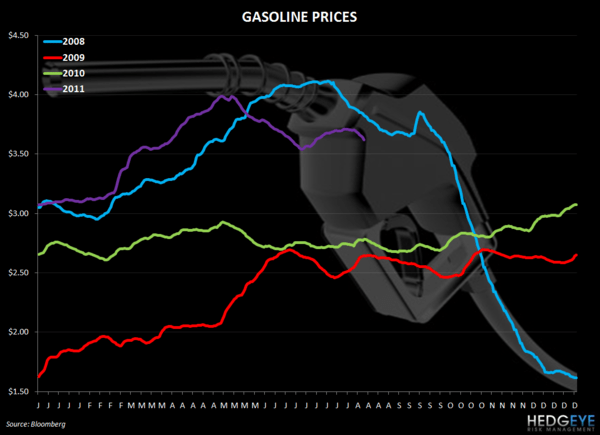 THE HBM: WEN & EAT EARNINGS, JACK, CHUX, CAKE - gasoline prices time series