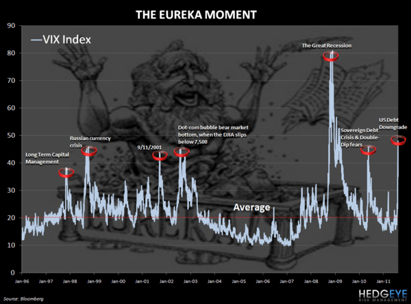 CHART OF THE DAY: THE EUREKA MOMENT - Eureka Moment