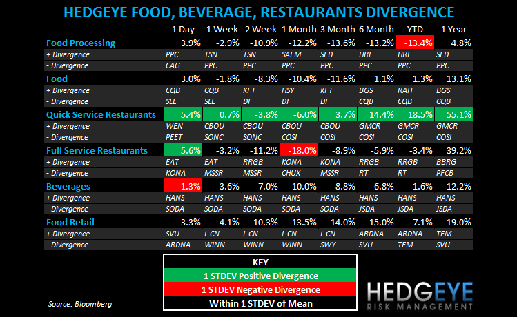 THE HBM: CONFIDENCE, GMCR, WEN, BKC, PNRA, THI, DRI, EAT, BWLD, RRGB - subsectors fbr