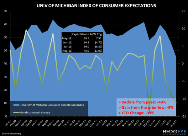 MACRO MIXER - RECESSION 2.0? - umich expectations 812