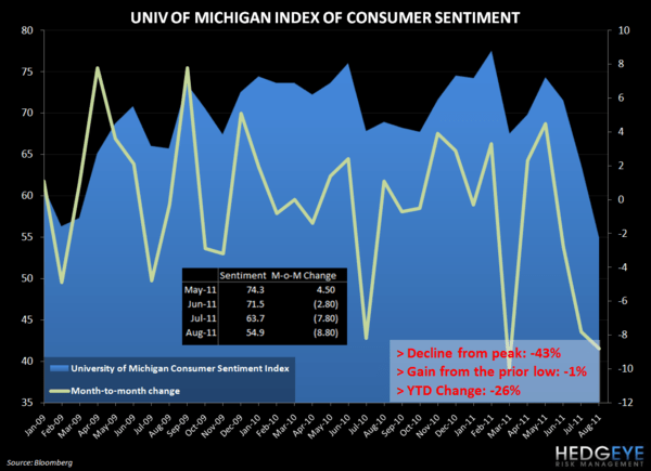 MACRO MIXER - RECESSION 2.0? - umich sentiment 812