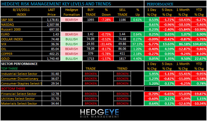 THE HEDGEYE DAILY OUTLOOK - levels 815