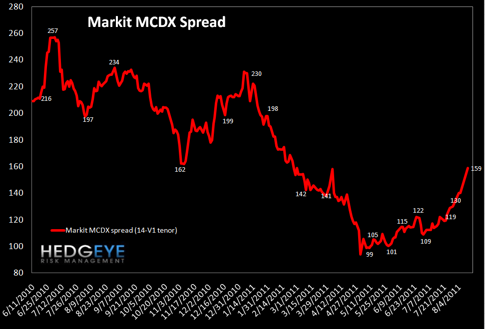 MONDAY MORNING RISK MONITOR: CREDIT SWAPS REMAIN THE KEY INDICATOR - MCDX
