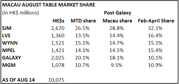 MACAU REBOUNDS IN WEEK 2 - macau 081411
