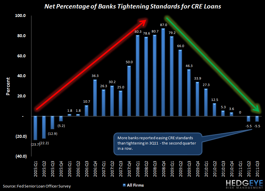 SENIOR LOAN OFFICER SURVEY: RESI DEMAND FALLS BUT STANDARDS FINALLY EASE - CRE TIGHTENING