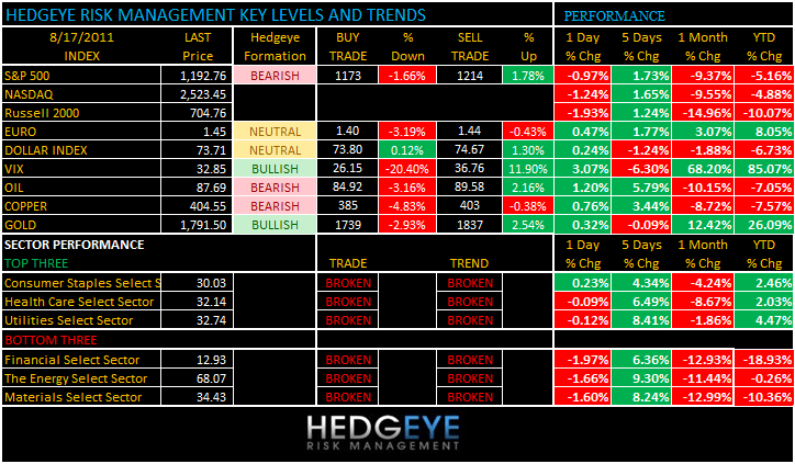 THE HEDGEYE DAILY OUTLOOK - levels 817