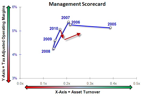 TGT: Bring It! - TGT MGMT SCORE 8 17 11