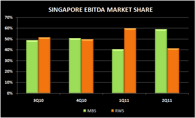 SINGAPORE Q2 REVIEW - ebitda