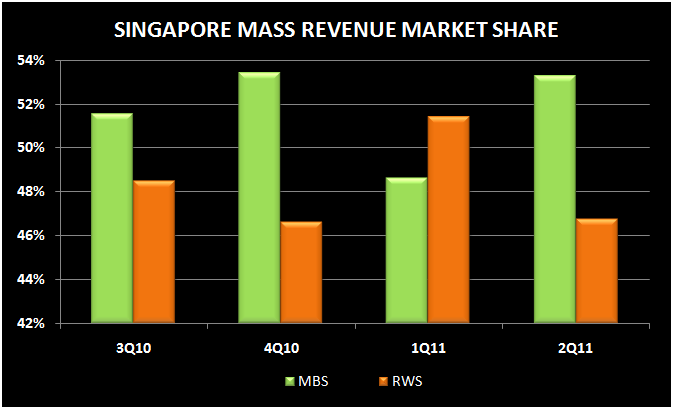SINGAPORE Q2 REVIEW - mass