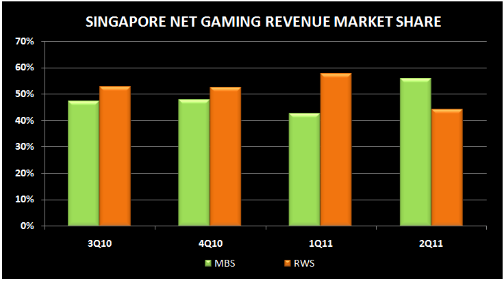 SINGAPORE Q2 REVIEW - net revenue