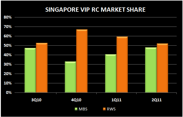 SINGAPORE Q2 REVIEW - rc