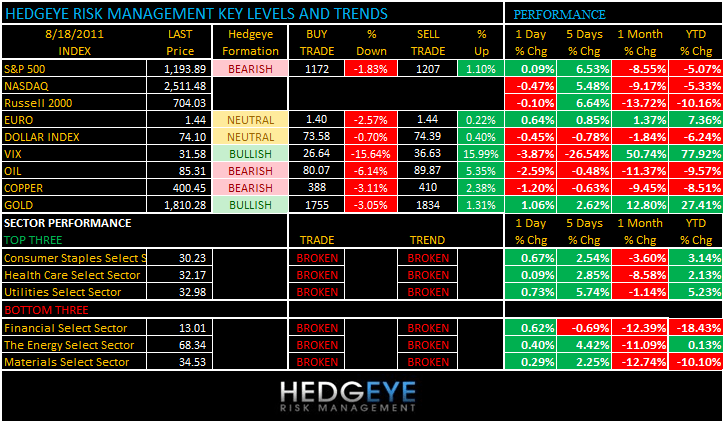 THE HEDGEYE DAILY OUTLOOK - levels 818