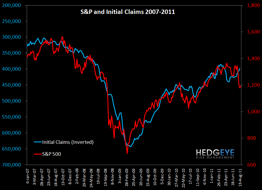 INITIAL CLAIMS BACK UP ABOVE 400K WITH MARGIN PRESSURE UNRELENTING - S P