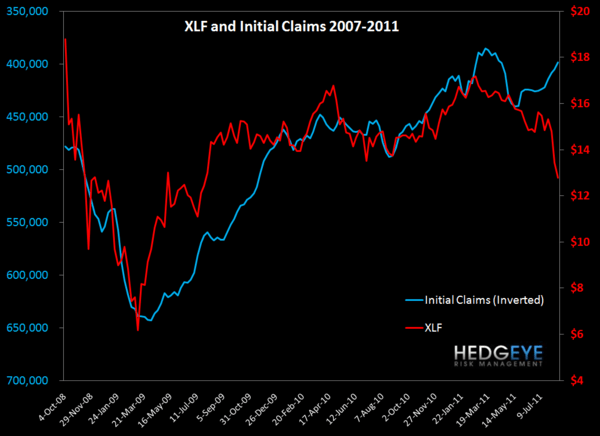 INITIAL CLAIMS BACK UP ABOVE 400K WITH MARGIN PRESSURE UNRELENTING - XLF