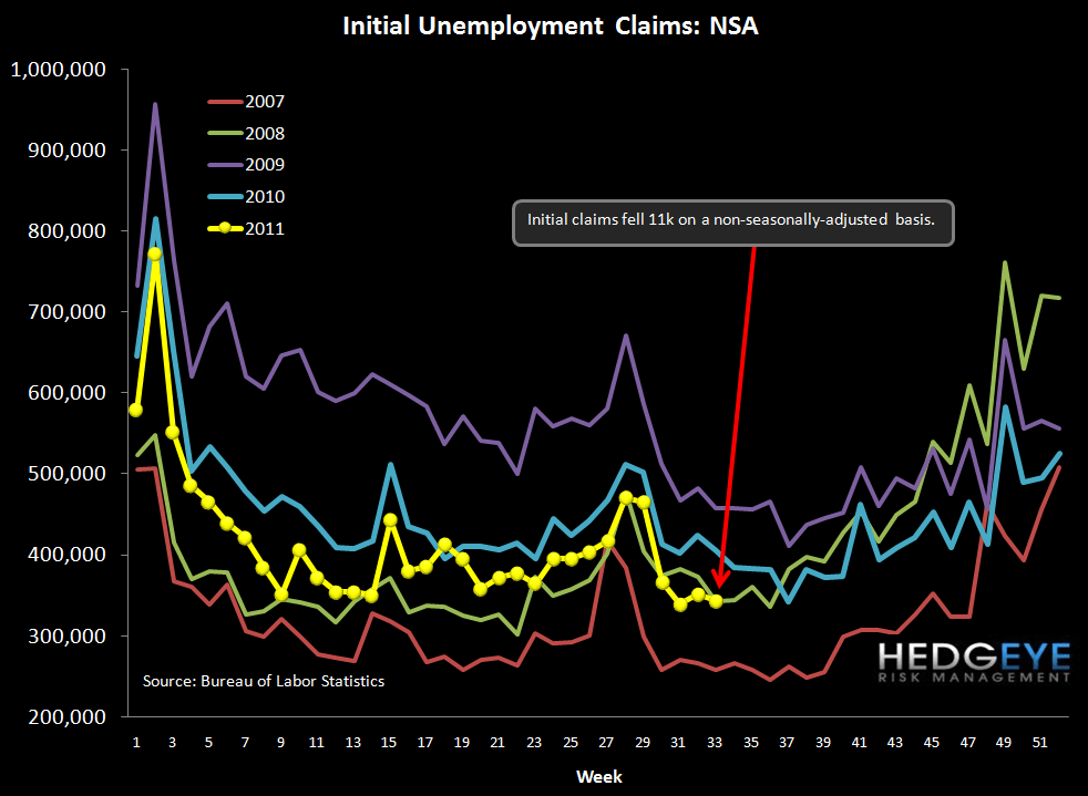 INITIAL CLAIMS BACK UP ABOVE 400K WITH MARGIN PRESSURE UNRELENTING - nsa