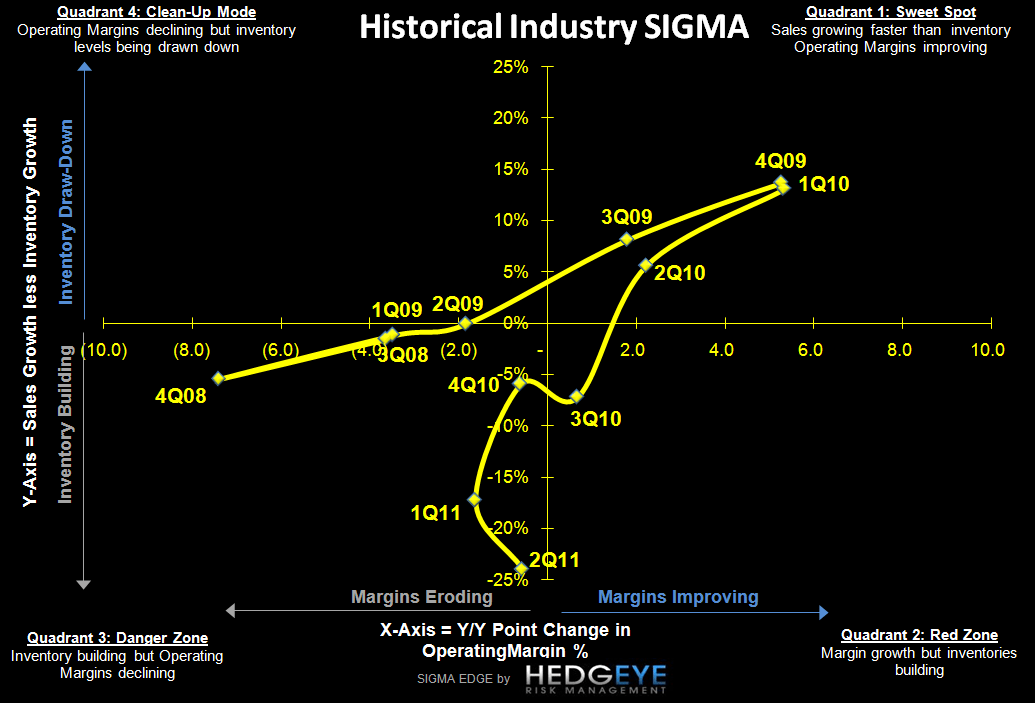 Retail: The Smoke Is Clearing - Industry SIGMA chart1