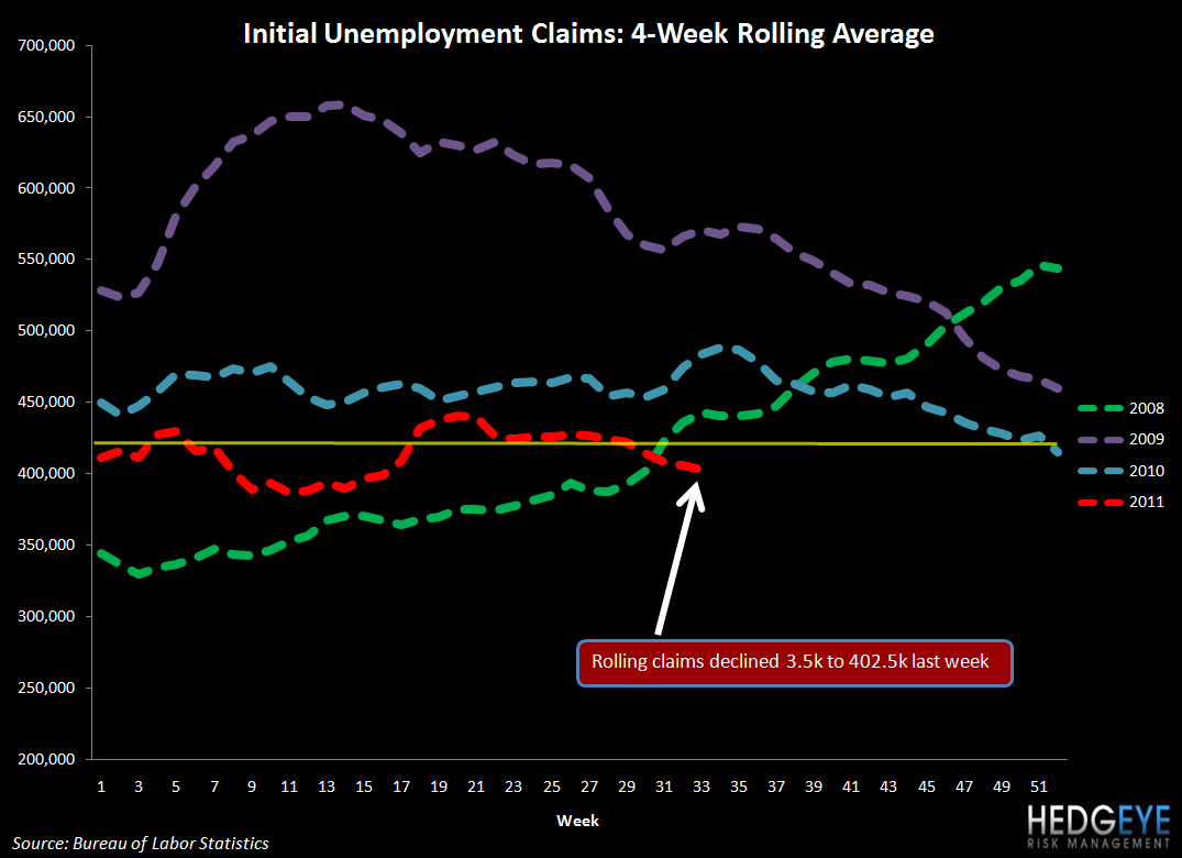 THE HBM: MCD, SBUX, PNRA, DPZ, SONC, AFCE, TXRH, BJRI - initial jobless claims