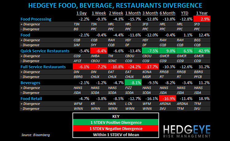 THE HBM: TXRH, SBUX, BKC, CMG - subsectors fbr