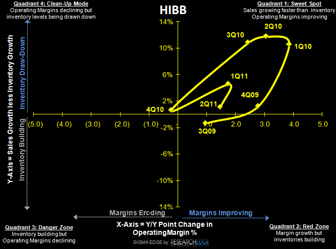 HIBB: Quick Hit - HIBB SIGMA