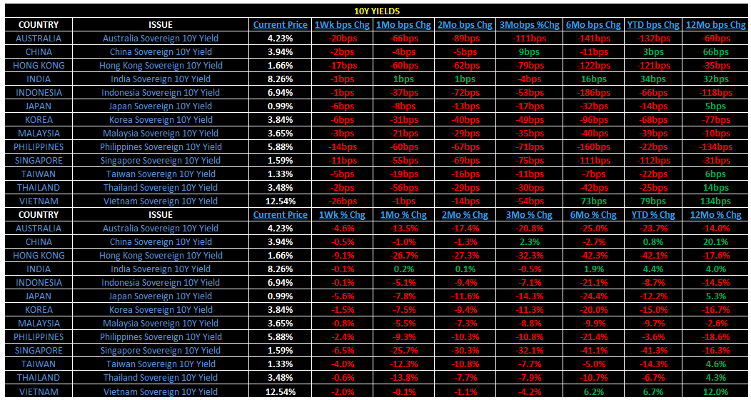 Weekly Asia Risk Monitor - 4
