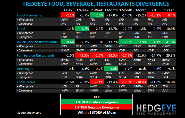 THE HBM: SBUX, SAFM, TXRH, BWLD AND FSR EPS REVISIONS - hfbrd