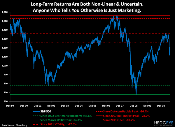 Uncertainty and Non-Linearity - Chart of the Day
