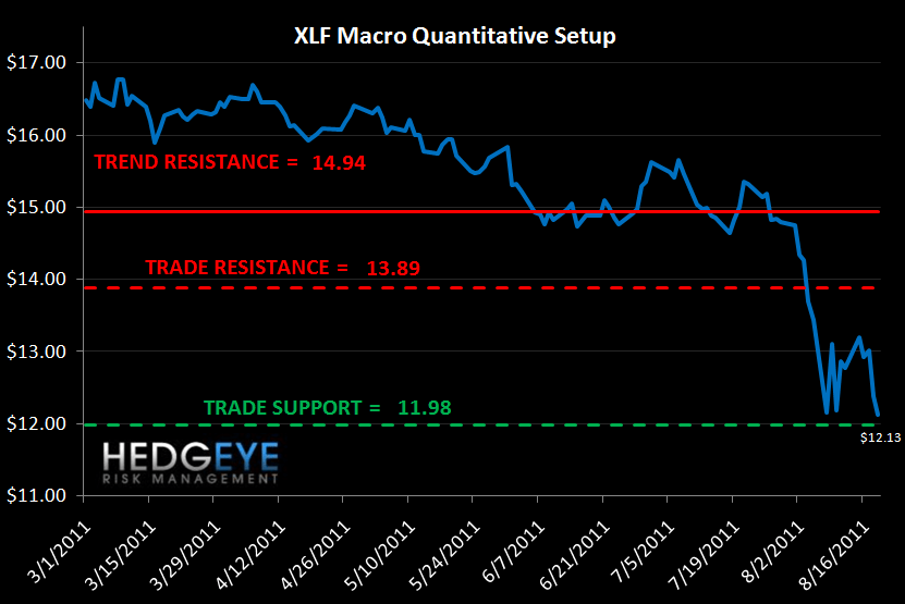 MONDAY MORNING RISK MONITOR: BEAR MARKET SQUEEZE - XLF