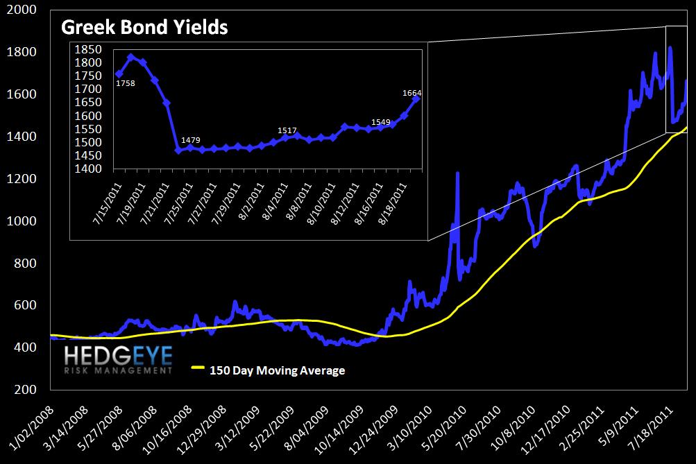 MONDAY MORNING RISK MONITOR: BEAR MARKET SQUEEZE - greek bonds