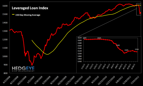 MONDAY MORNING RISK MONITOR: BEAR MARKET SQUEEZE - lev loan