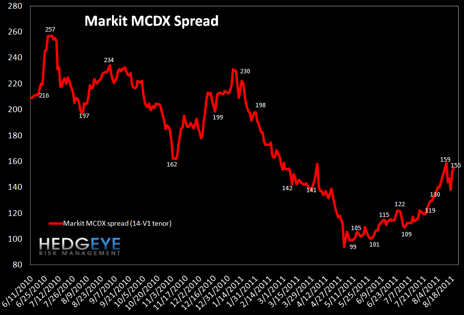 MONDAY MORNING RISK MONITOR: BEAR MARKET SQUEEZE - mcdx