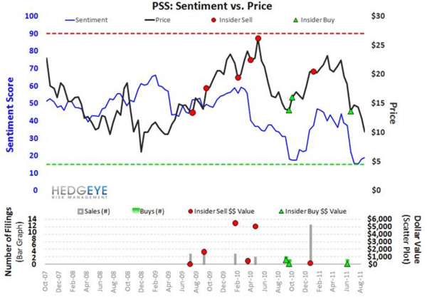 PSS: Dark Horse Move? - PSS sentiment 8 11