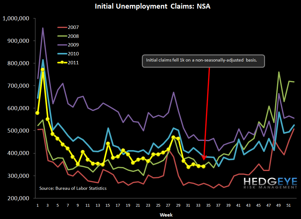 INITIAL CLAIMS RISE 9K, ROLLING AVERAGE RISES WOW - NSA
