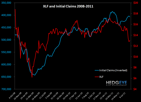 INITIAL CLAIMS RISE 9K, ROLLING AVERAGE RISES WOW - XLF
