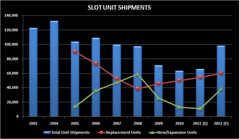 LOW AND BEHOLD: REPLACEMENTS HAVE BEEN ACCELERATING! - unit shipments 2
