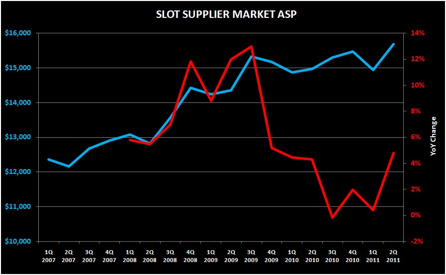 SLOT ASP'S STILL STRONG - slot supplier