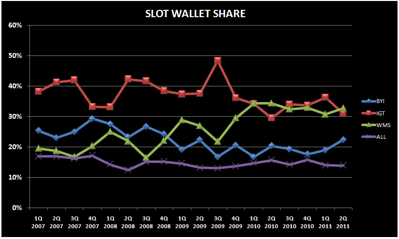 SLOT ASP'S STILL STRONG - wallet