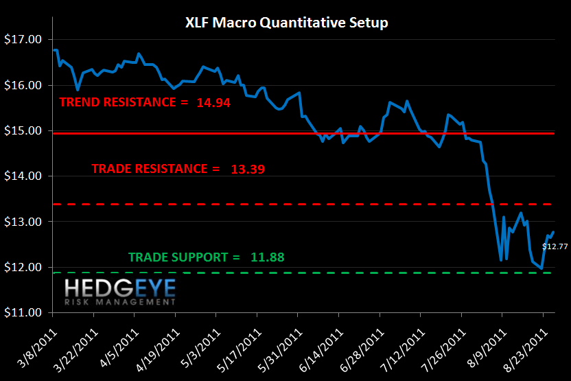 MONDAY MORNING RISK MONITOR: FRANCE, SPAIN & ITALY CONTINUE TO WIDEN - XLF