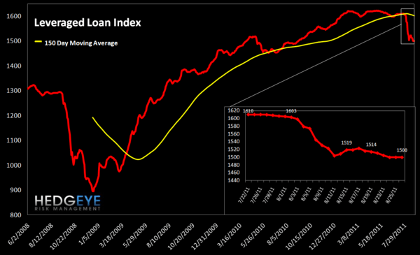 MONDAY MORNING RISK MONITOR: FRANCE, SPAIN & ITALY CONTINUE TO WIDEN - leveraged loan