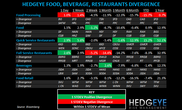 THE HBM: DNKN, SBUX, MCD, DIN, THI, YUM, EAT - subsectors fbr