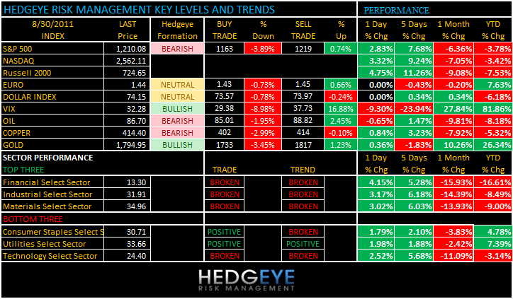 THE HEDGEYE DAILY OUTLOOK - levels 830