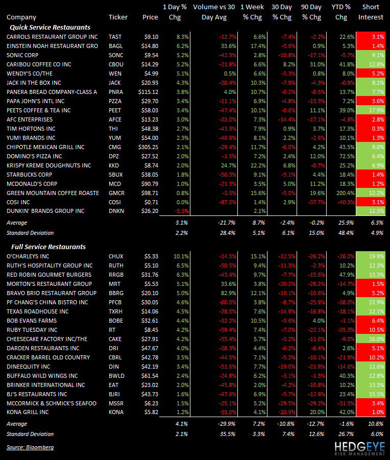 THE HBM: SBUX, DPZ, WEN, BAGL, CBRL, BOBE, CAKE - stocks 830