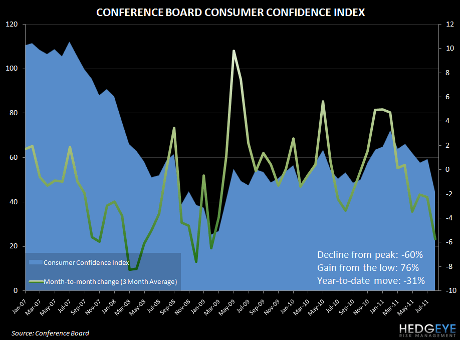 CONFIDENCE COOLDOWN IN AUGUST CONFIRMED - conf board confidence