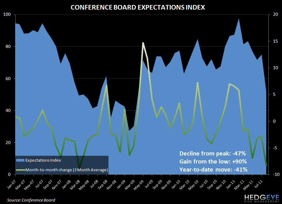 CONFIDENCE COOLDOWN IN AUGUST CONFIRMED - conf board expectations