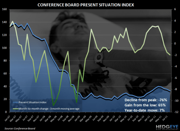 CONFIDENCE COOLDOWN IN AUGUST CONFIRMED - conf board pres situation