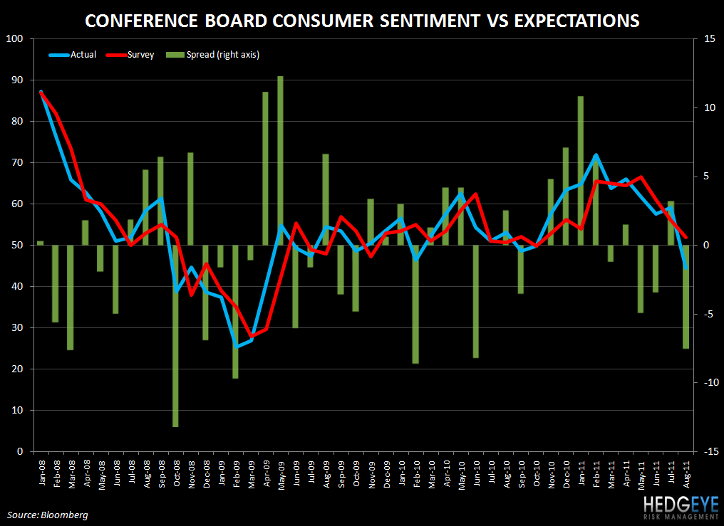 CONFIDENCE COOLDOWN IN AUGUST CONFIRMED - conf board vs survey