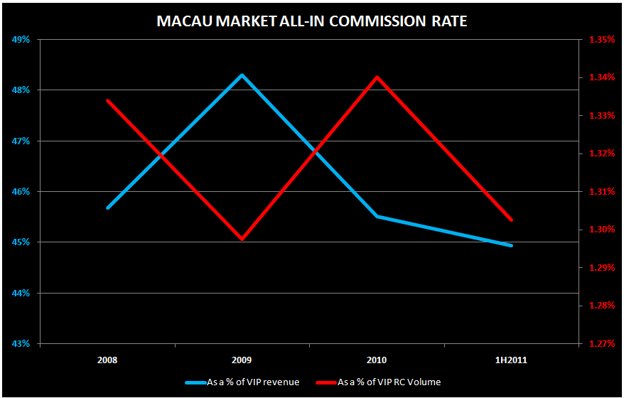 MACAU COMMISSION ANALYSIS - commission1