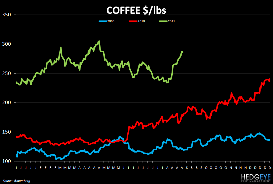 WEEKLY COMMODITY MONITOR: SBUX, DNKN, GMCR, PEET, DPZ, TXRH, CAKE, AFCE - coffee 831