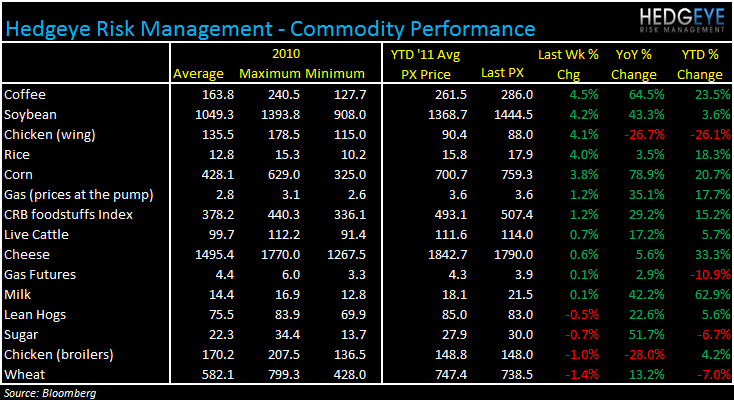 WEEKLY COMMODITY MONITOR: SBUX, DNKN, GMCR, PEET, DPZ, TXRH, CAKE, AFCE - commod 831