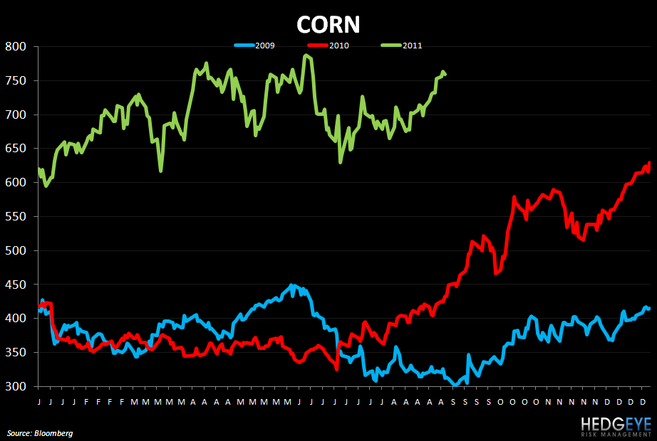 WEEKLY COMMODITY MONITOR: SBUX, DNKN, GMCR, PEET, DPZ, TXRH, CAKE, AFCE - corn 1106